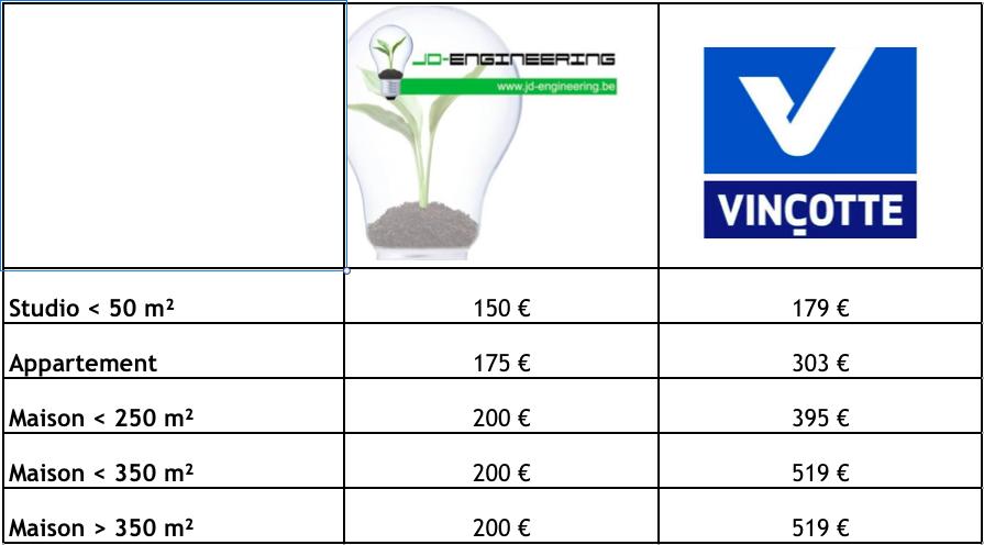 Tableau des prix des certificats PEB JD Engineering et Vinçotte